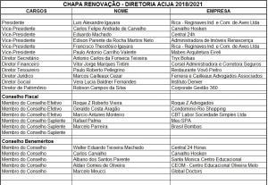 Chapa Renovação Diretoria ACIJA - 2018/2021.